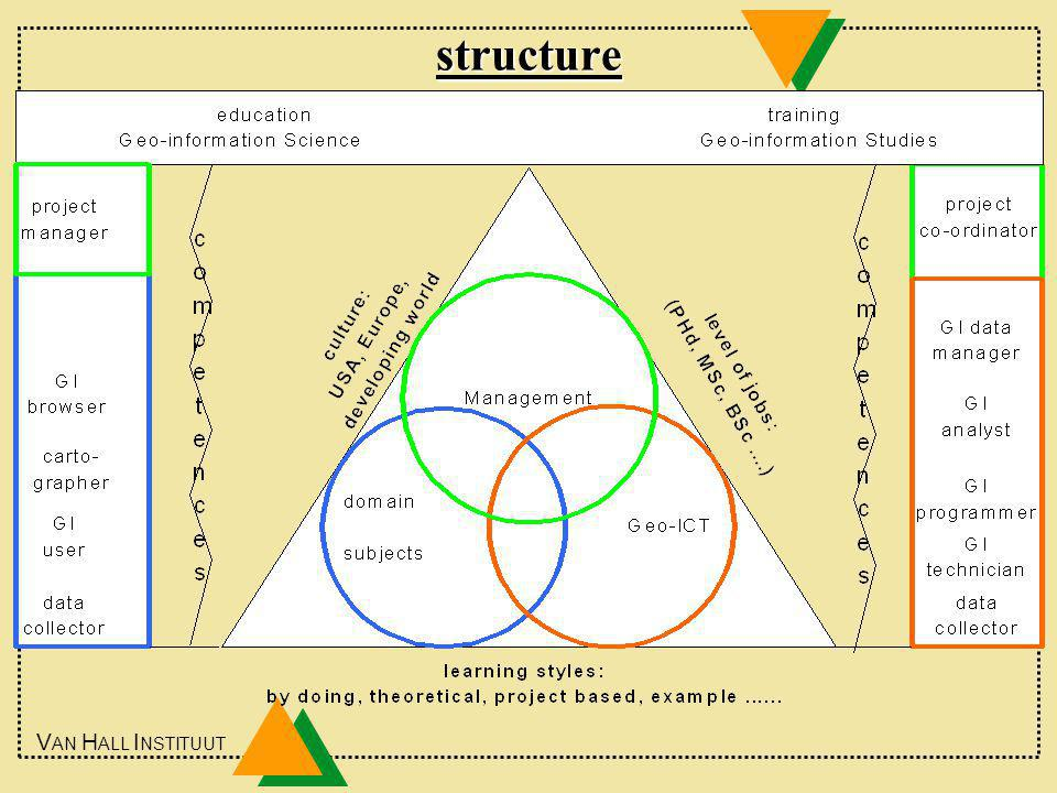 V AN H ALL I NSTITUUT structure