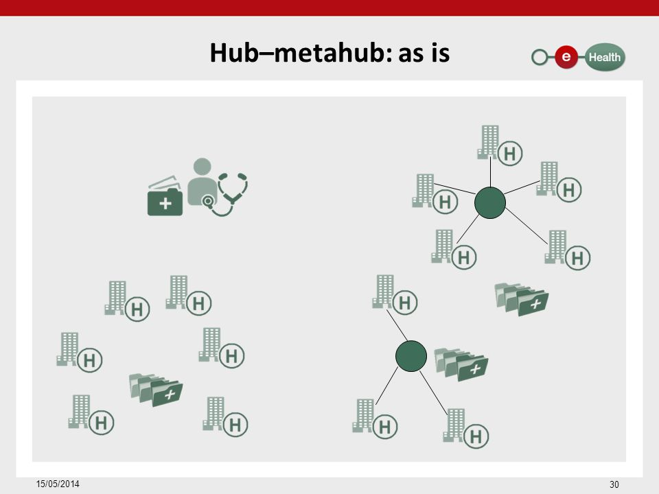 Hub–metahub: as is 15/05/