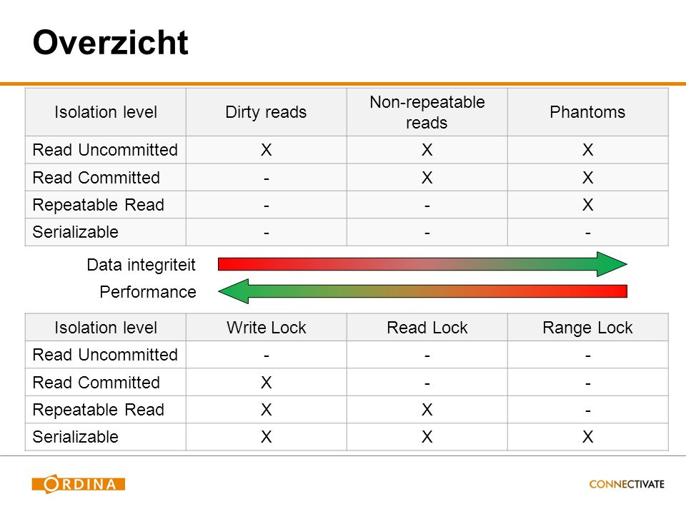 Overzicht Isolation levelDirty reads Non-repeatable reads Phantoms Read UncommittedXXX Read Committed-XX Repeatable Read--X Serializable--- Isolation levelWrite LockRead LockRange Lock Read Uncommitted--- Read CommittedX-- Repeatable ReadXX- SerializableXXX Data integriteit Performance