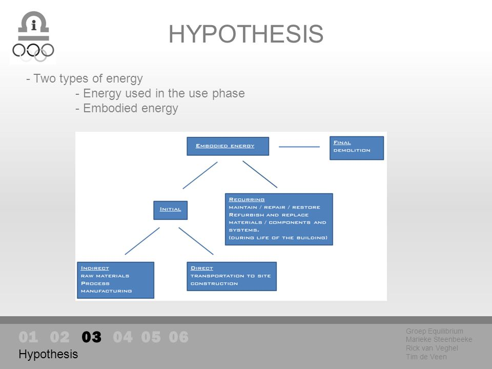 HYPOTHESIS Groep Equilibrium Marieke Steenbeeke Rick van Veghel Tim de Veen Hypothesis - Two types of energy - Energy used in the use phase - Embodied energy