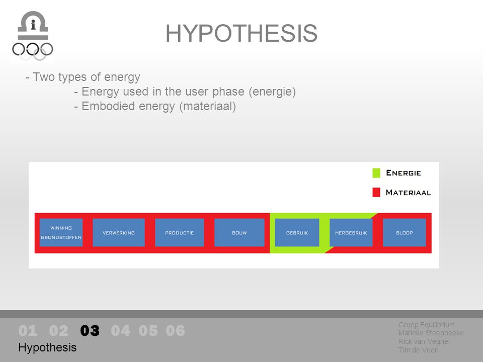 HYPOTHESIS Groep Equilibrium Marieke Steenbeeke Rick van Veghel Tim de Veen Hypothesis - Two types of energy - Energy used in the user phase (energie) - Embodied energy (materiaal)