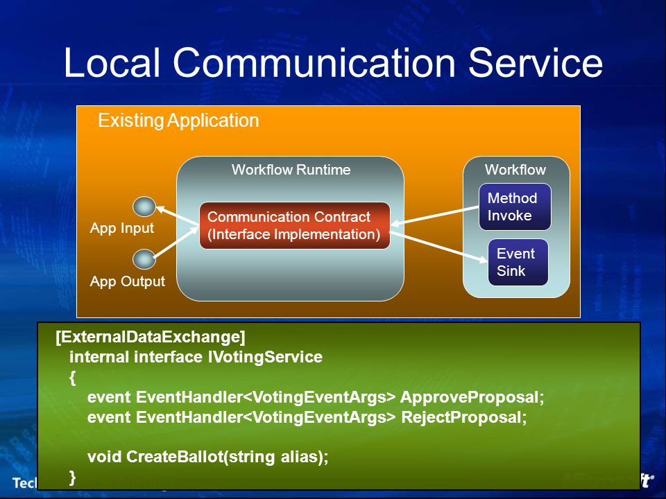 Local Communication Service Existing Application Communication Contract (Interface Implementation) Workflow RuntimeWorkflow Method Invoke Event Sink App Input App Output [ExternalDataExchange] internal interface IVotingService { event EventHandler ApproveProposal; event EventHandler RejectProposal; void CreateBallot(string alias); }