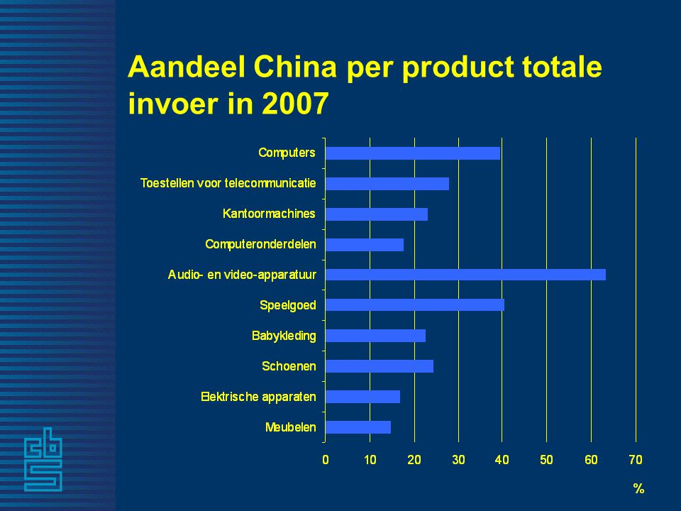 Aandeel China per product totale invoer in 2007