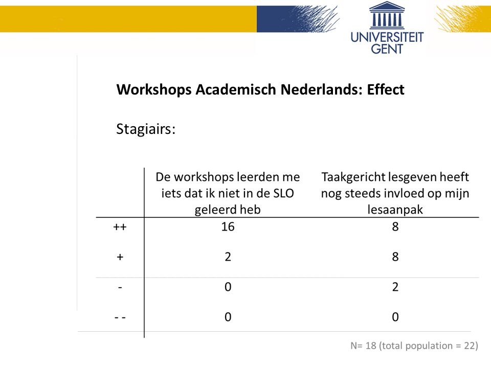 Workshops Academisch Nederlands: Effect Stagiairs: