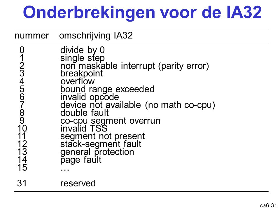ca6-31 nummer omschrijving IA32 0 divide by 0 1 single step 2 non maskable interrupt (parity error) 3 breakpoint 4 overflow 5 bound range exceeded 6 invalid opcode 7 device not available (no math co-cpu) 8 double fault 9 co-cpu segment overrun 10 invalid TSS 11 segment not present 12 stack-segment fault 13 general protection 14 page fault 15 … 31 reserved Onderbrekingen voor de IA32
