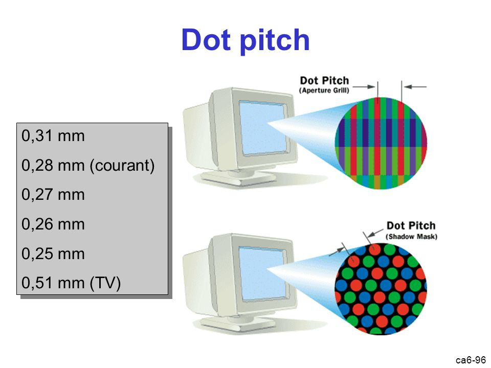 ca6-96 Dot pitch 0,31 mm 0,28 mm (courant) 0,27 mm 0,26 mm 0,25 mm 0,51 mm (TV) 0,31 mm 0,28 mm (courant) 0,27 mm 0,26 mm 0,25 mm 0,51 mm (TV)