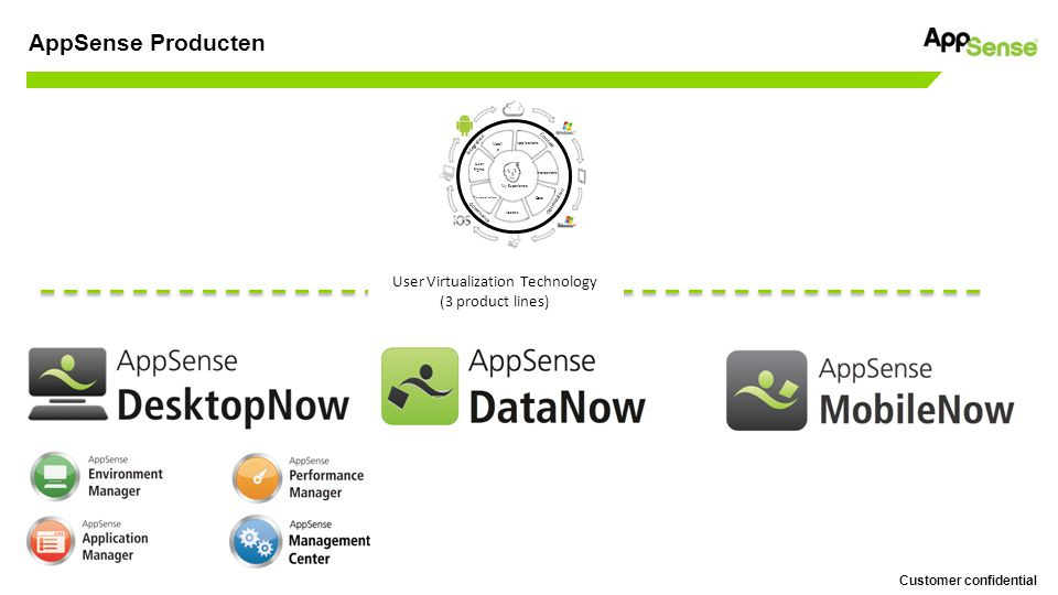 Customer confidential AppSense Producten User Virtualization Technology (3 product lines) Mobil e Applications Interactions Data Access Personalization User Rights Context Integration Optimization Governance My Experience