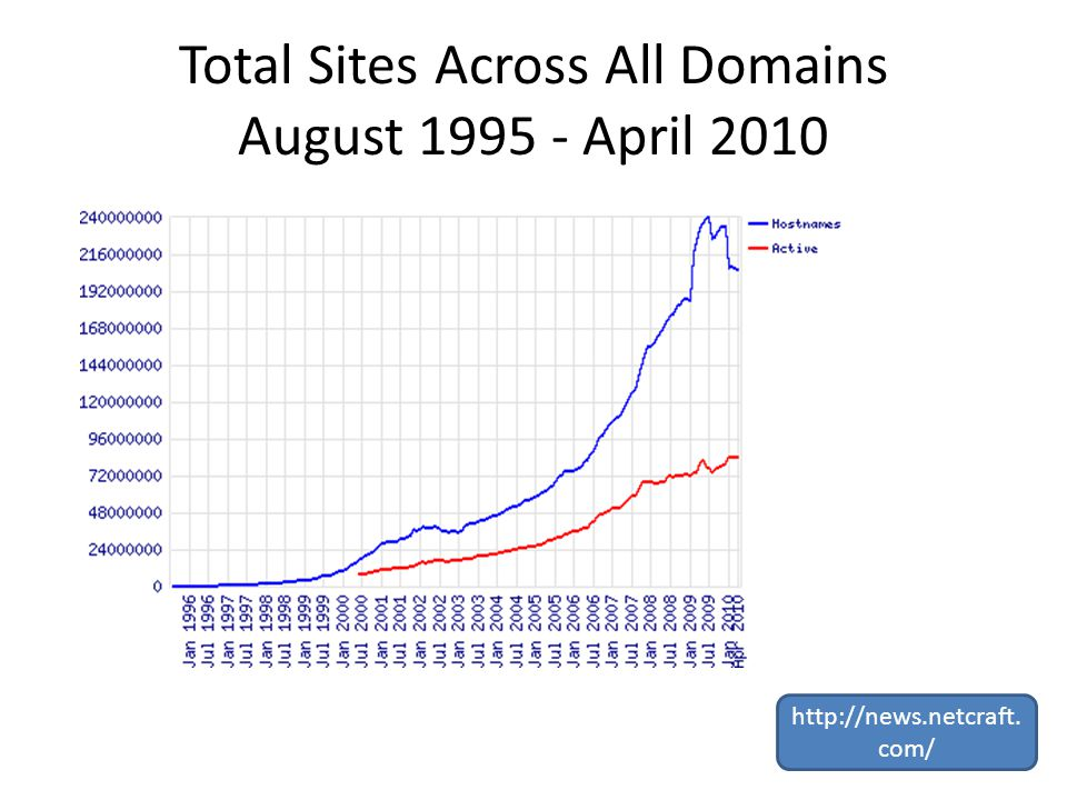 Total Sites Across All Domains August April com/