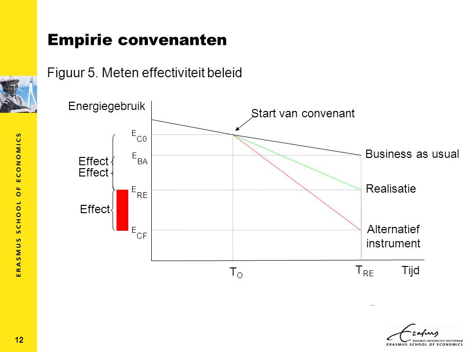 12 Empirie convenanten Energiegebruik Business as usual TOTO Realisatie E BA E RE E CF E C0 Alternatief instrument T RE Tijd Start van convenant Effect Figuur 5.