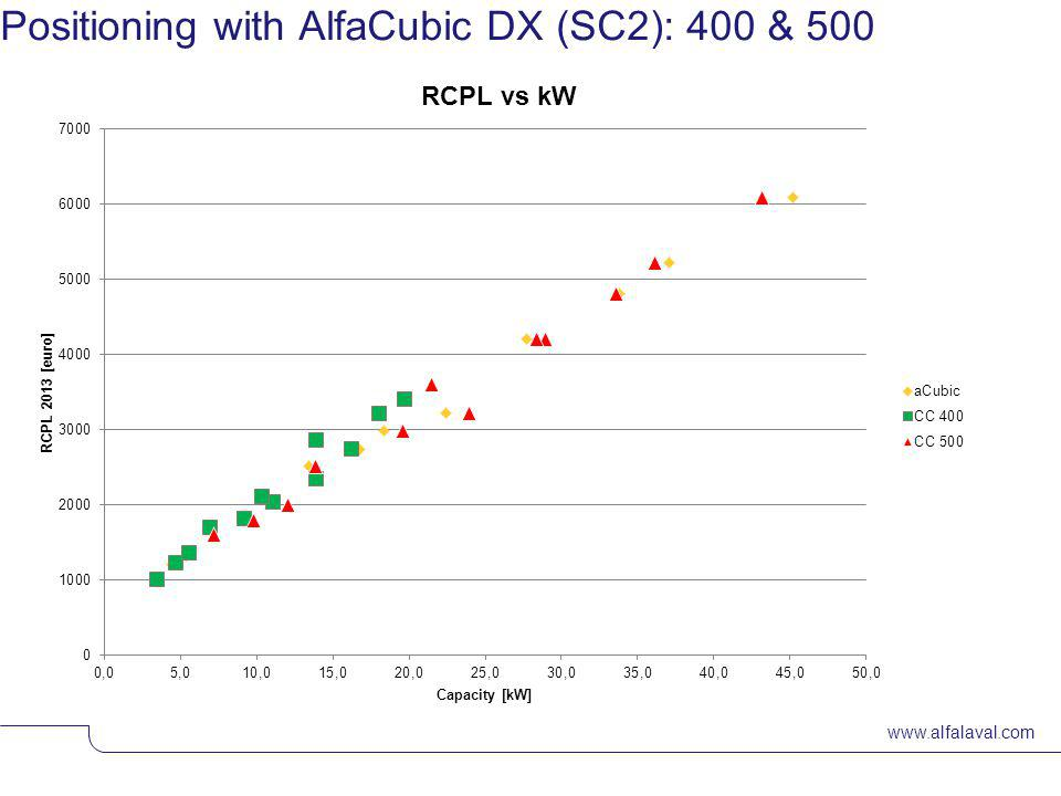 www.alfalaval.com Positioning with Alfacubic DX (SC2): 250 & 350
