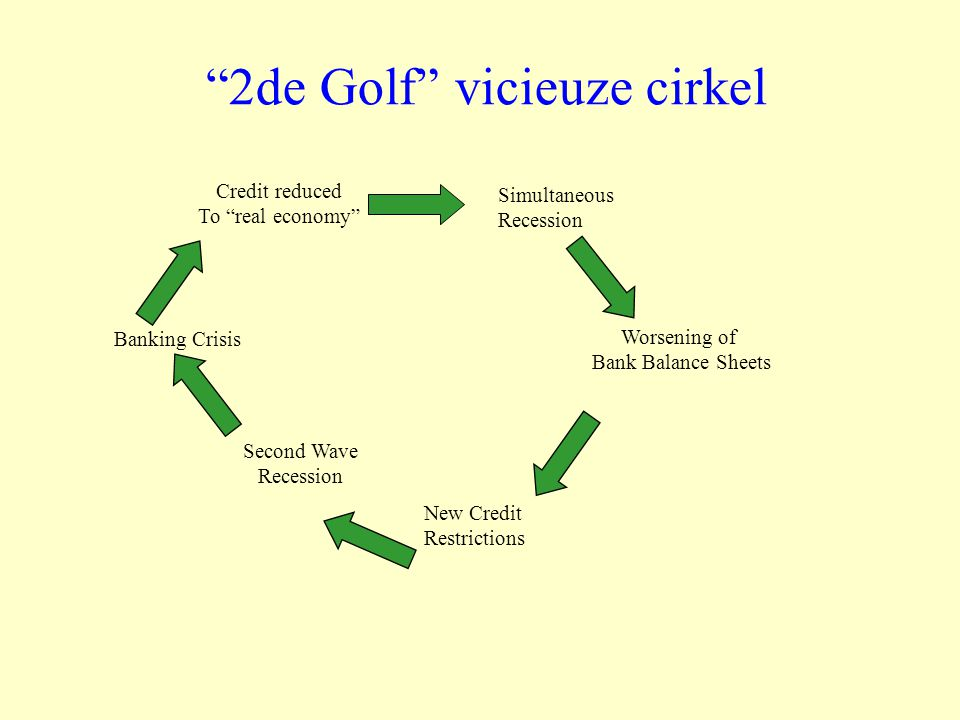 2de Golf vicieuze cirkel Simultaneous Recession Worsening of Bank Balance Sheets New Credit Restrictions Second Wave Recession Banking Crisis Credit reduced To real economy