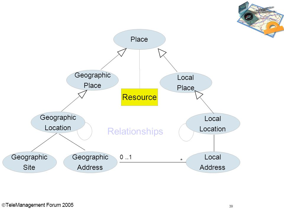 39 Place Geographic Place Local Place Geographic Location Local Location Geographic Address Local Address 0..1 * Geographic Site Relationships Resource