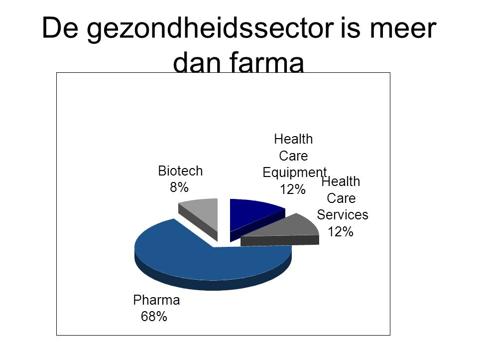 De gezondheidssector is meer dan farma Health Care Equipment 12% Health Care Services 12% Pharma 68% Biotech 8%