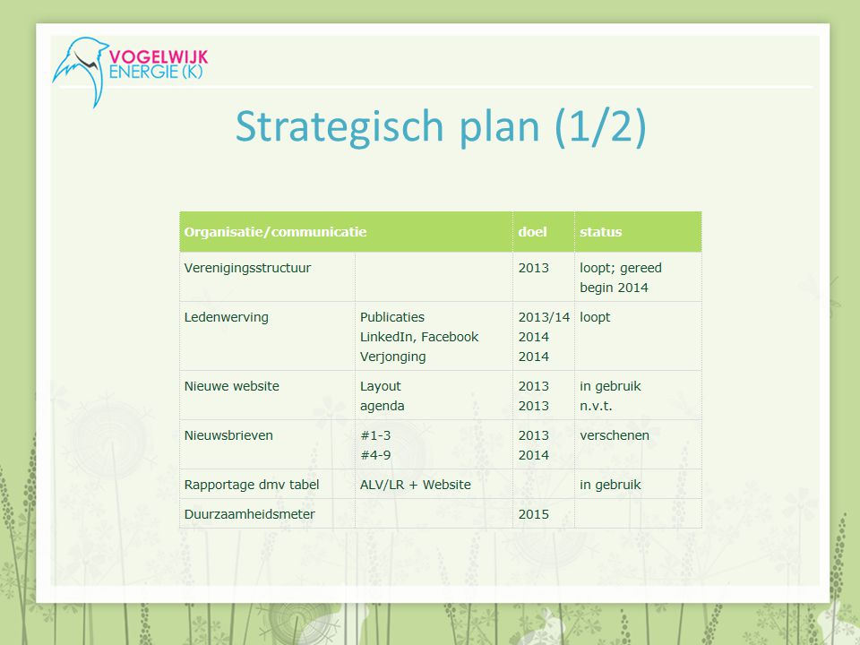 Strategisch plan (1/2)