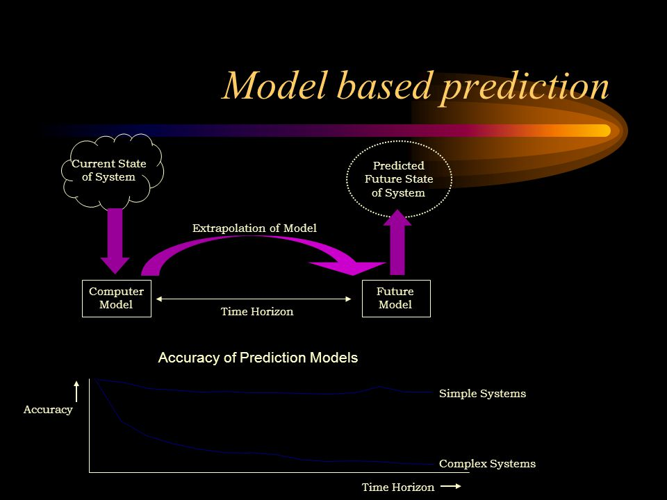 Predicted Future State of System Current State of System Computer Model Extrapolation of Model Future Model Time Horizon Model based prediction Complex Systems Accuracy Time Horizon Simple Systems Accuracy of Prediction Models