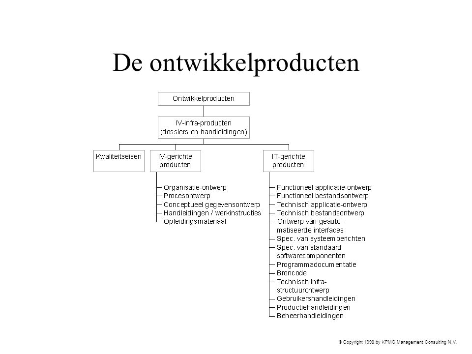 © Copyright 1998 by KPMG Management Consulting N.V. De ontwikkelproducten