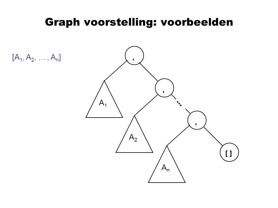 Graph voorstelling: voorbeelden [A 1, A 2,..., A n ],, [ ], A1A1 A2A2 AnAn...