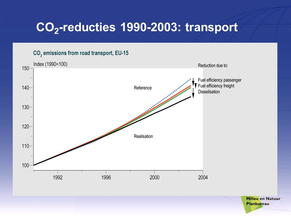 CO 2 -reducties 1990-2003: transport