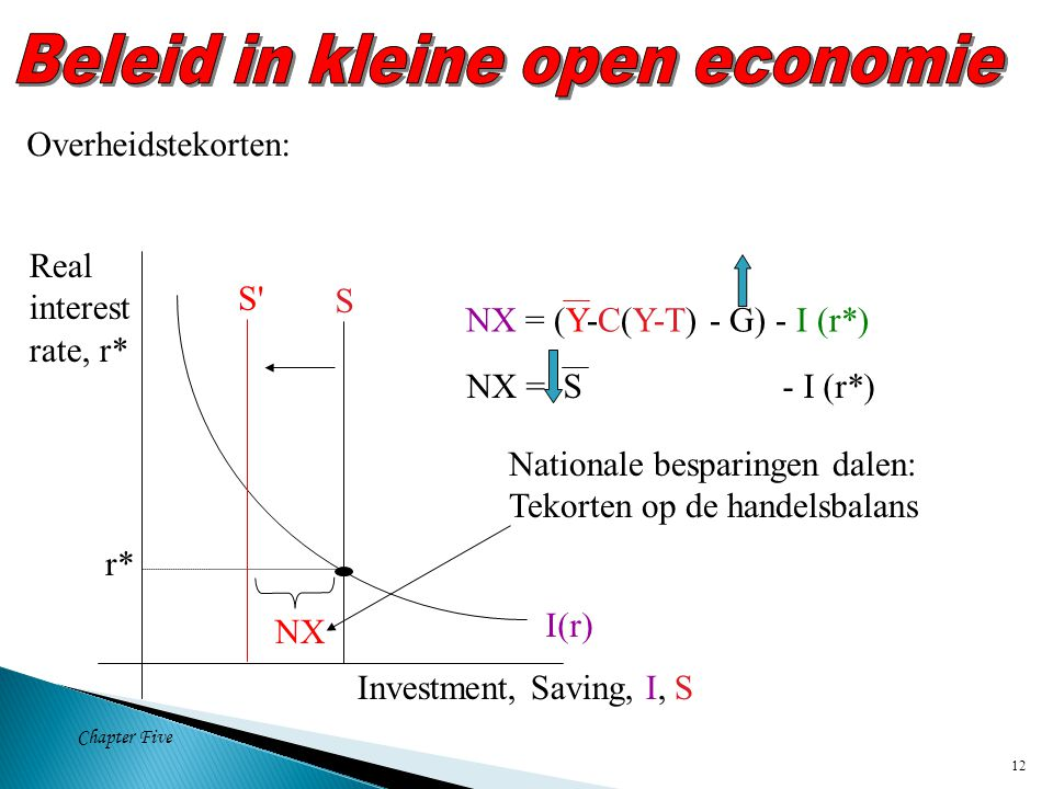 Chapter Five 12 S I(r) Investment, Saving, I, S Real interest rate, r* r* S S Overheidstekorten: NX Nationale besparingen dalen: Tekorten op de handelsbalans NX = (Y-C(Y-T) - G) - I (r*) NX = S - I (r*)