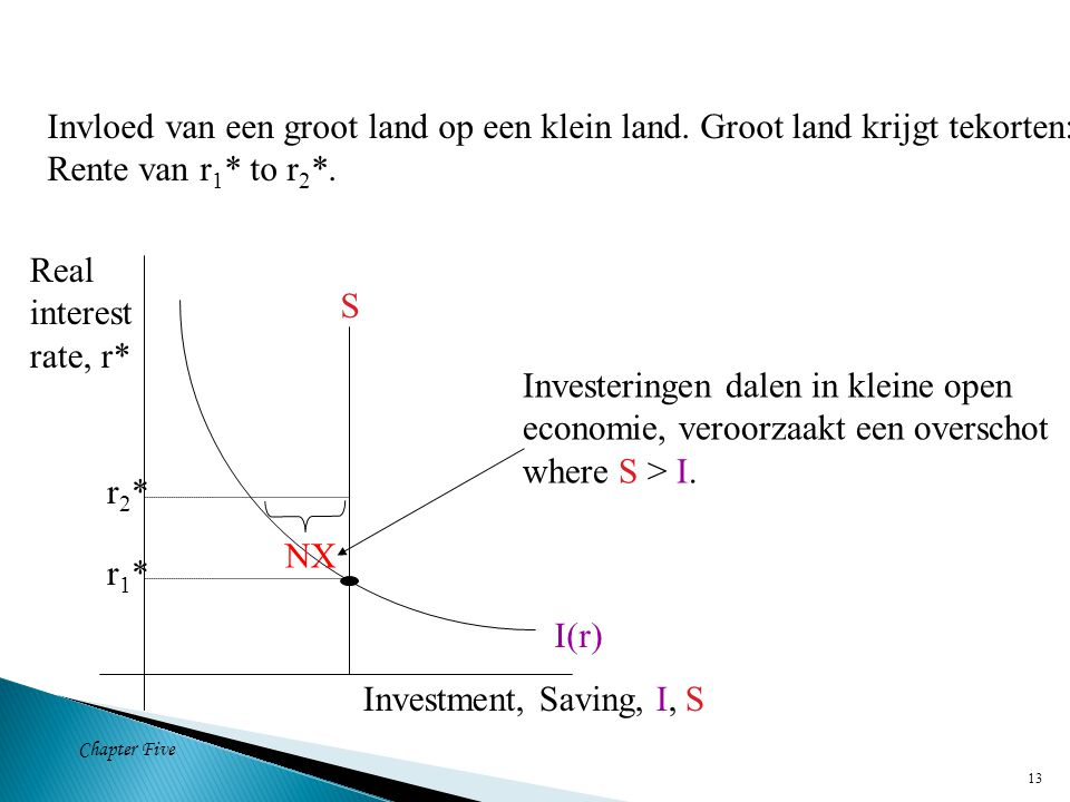 Chapter Five 13 S I(r) Investment, Saving, I, S Real interest rate, r* r1*r1* Invloed van een groot land op een klein land.