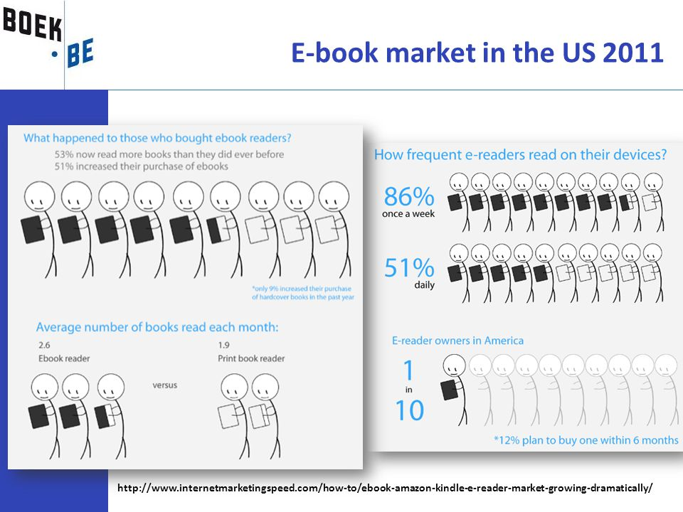 E-book market in the US 2011 http://www.internetmarketingspeed.com/how-to/ebook-amazon-kindle-e-reader-market-growing-dramatically/