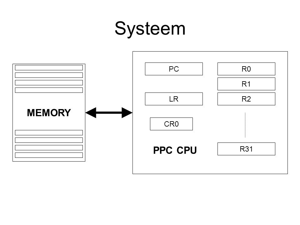 Systeem MEMORY R0 R1 R2 R31 PC LR PPC CPU CR0