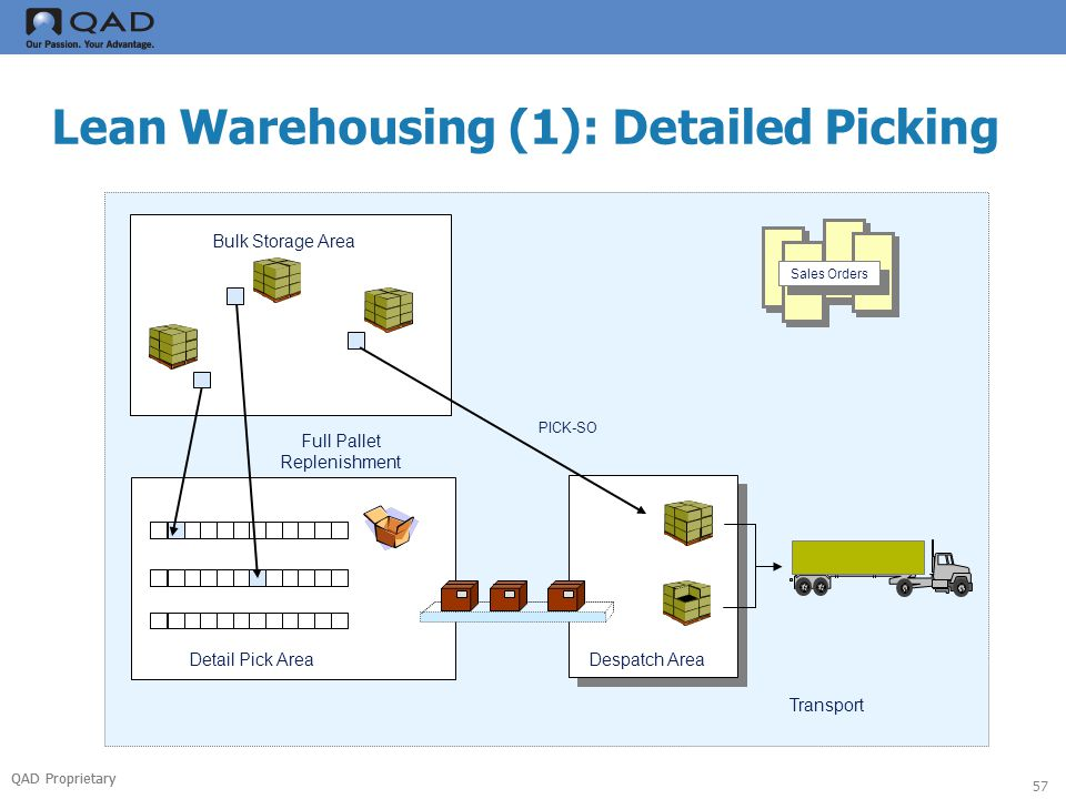 QAD Proprietary 57 Lean Warehousing (1): Detailed Picking Transport Sales Orders Detail Pick Area Full Pallet Replenishment Bulk Storage Area Despatch Area PICK-SO