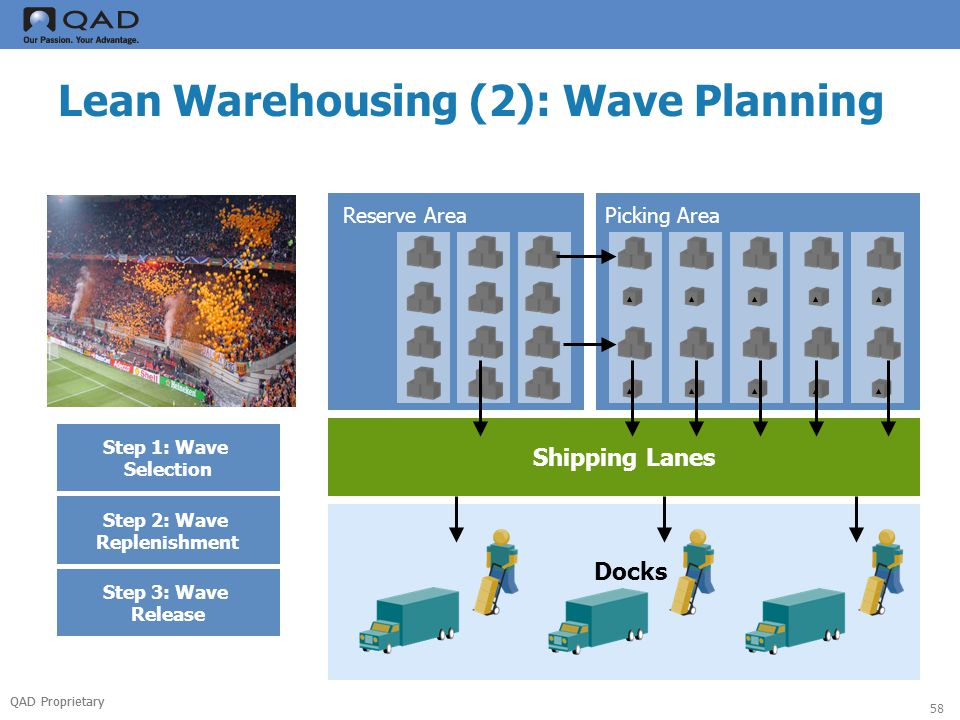QAD Proprietary 58 Lean Warehousing (2): Wave Planning Reserve AreaPicking Area Shipping Lanes Docks Step 1: Wave Selection Step 2: Wave Replenishment Step 3: Wave Release