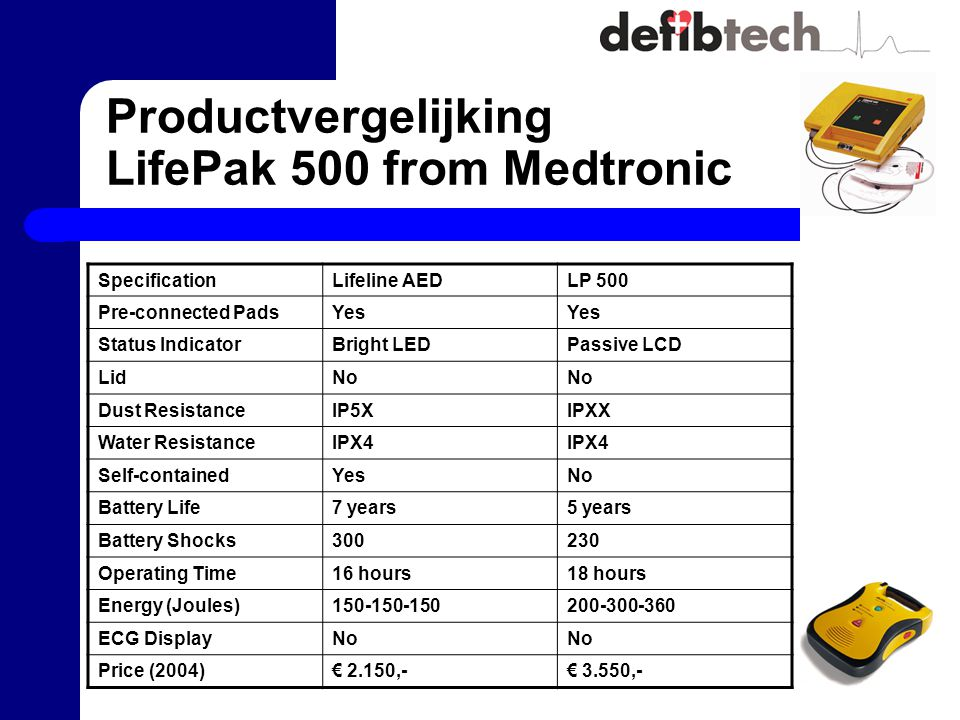 Productvergelijking LifePak 500 from Medtronic SpecificationLifeline AEDLP 500 Pre-connected PadsYes Status IndicatorBright LEDPassive LCD LidNo Dust ResistanceIP5XIPXX Water ResistanceIPX4 Self-containedYesNo Battery Life7 years5 years Battery Shocks300230 Operating Time16 hours18 hours Energy (Joules)150-150-150200-300-360 ECG DisplayNo Price (2004)€ 2.150,-€ 3.550,-