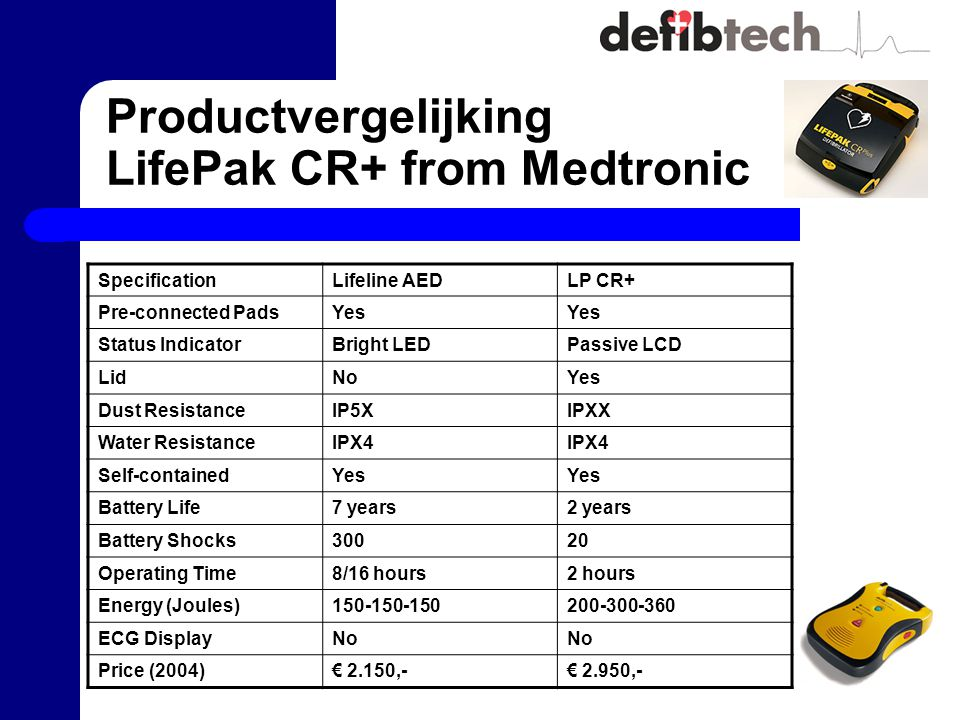 Productvergelijking LifePak CR+ from Medtronic SpecificationLifeline AEDLP CR+ Pre-connected PadsYes Status IndicatorBright LEDPassive LCD LidNoYes Dust ResistanceIP5XIPXX Water ResistanceIPX4 Self-containedYes Battery Life7 years2 years Battery Shocks30020 Operating Time8/16 hours2 hours Energy (Joules)150-150-150200-300-360 ECG DisplayNo Price (2004)€ 2.150,-€ 2.950,-