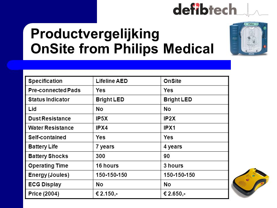 Productvergelijking OnSite from Philips Medical SpecificationLifeline AEDOnSite Pre-connected PadsYes Status IndicatorBright LED LidNo Dust ResistanceIP5XIP2X Water ResistanceIPX4IPX1 Self-containedYes Battery Life7 years4 years Battery Shocks30090 Operating Time16 hours3 hours Energy (Joules)150-150-150 ECG DisplayNo Price (2004)€ 2.150,-€ 2.650,-