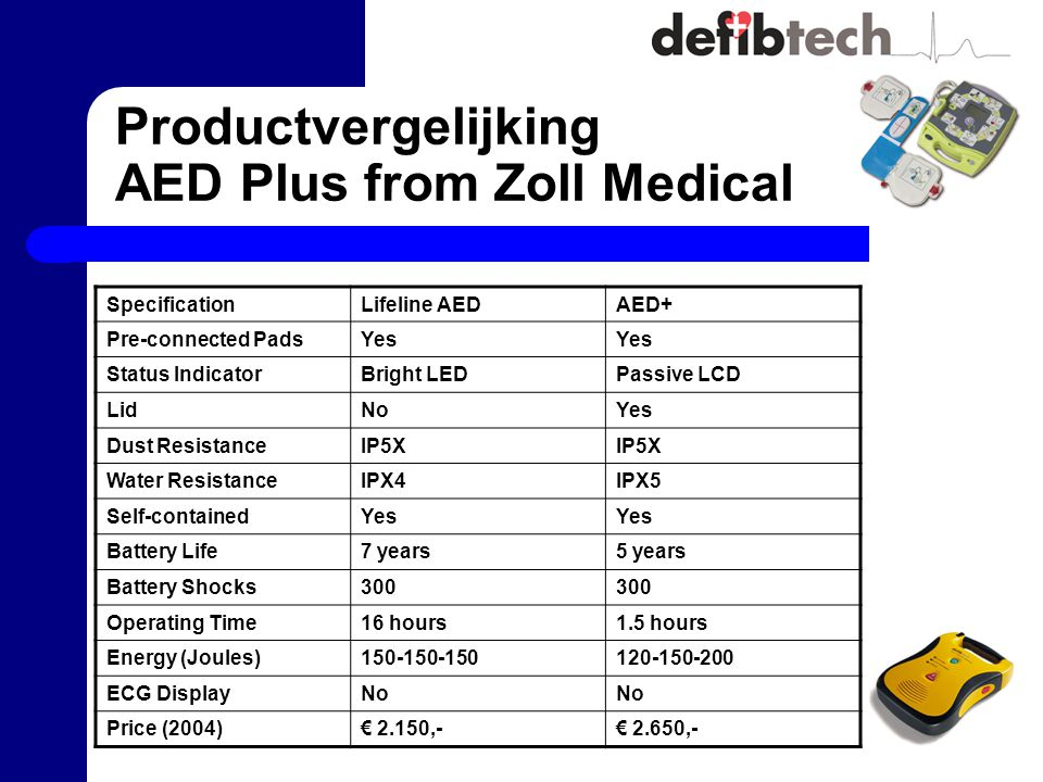 Productvergelijking AED Plus from Zoll Medical SpecificationLifeline AEDAED+ Pre-connected PadsYes Status IndicatorBright LEDPassive LCD LidNoYes Dust ResistanceIP5X Water ResistanceIPX4IPX5 Self-containedYes Battery Life7 years5 years Battery Shocks300 Operating Time16 hours1.5 hours Energy (Joules)150-150-150120-150-200 ECG DisplayNo Price (2004)€ 2.150,-€ 2.650,-