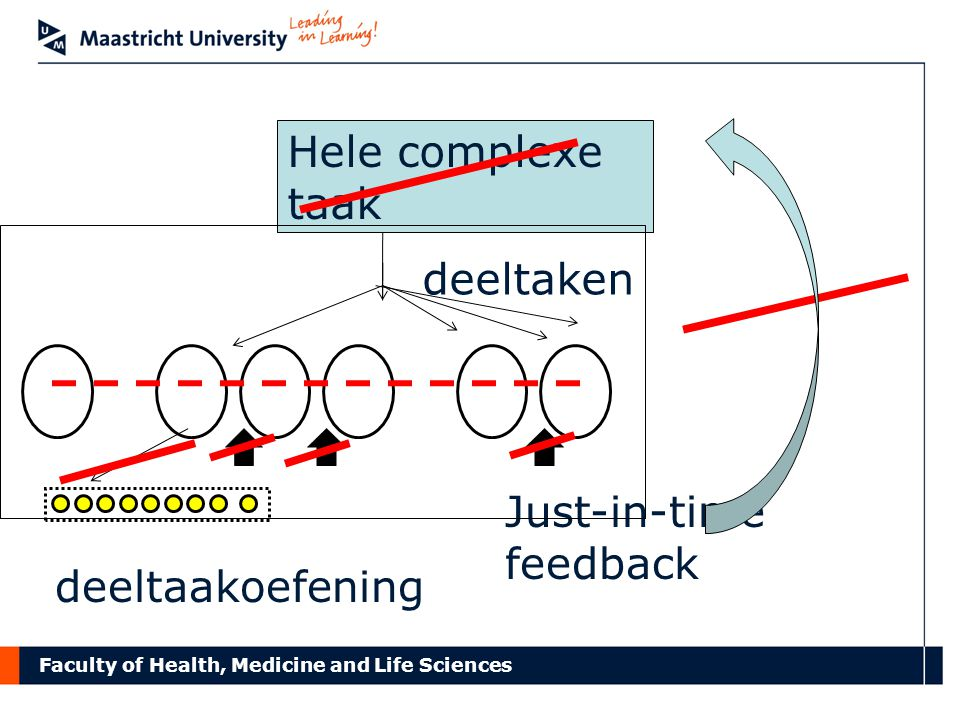 Faculty of Health, Medicine and Life Sciences Just-in-time feedback Hele complexe taak deeltaken deeltaakoefening
