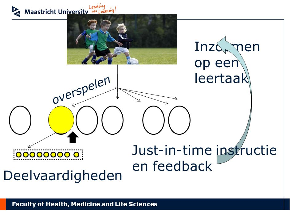 Faculty of Health, Medicine and Life Sciences Inzoemen op een leertaak overspelen Deelvaardigheden Just-in-time instructie en feedback