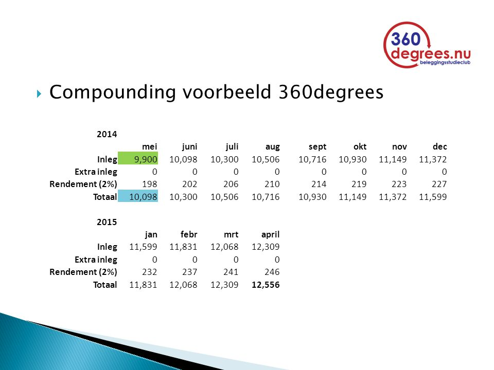  Compounding voorbeeld 360degrees 2014 meijunijuliaugseptoktnovdec Inleg9,90010,09810,30010,50610,71610,93011,14911,372 Extra inleg00000000 Rendement (2%)198202206210214219223227 Totaal10,09810,30010,50610,71610,93011,14911,37211,599 2015 janfebrmrtapril Inleg11,59911,83112,06812,309 Extra inleg0000 Rendement (2%)232237241246 Totaal11,83112,06812,30912,556