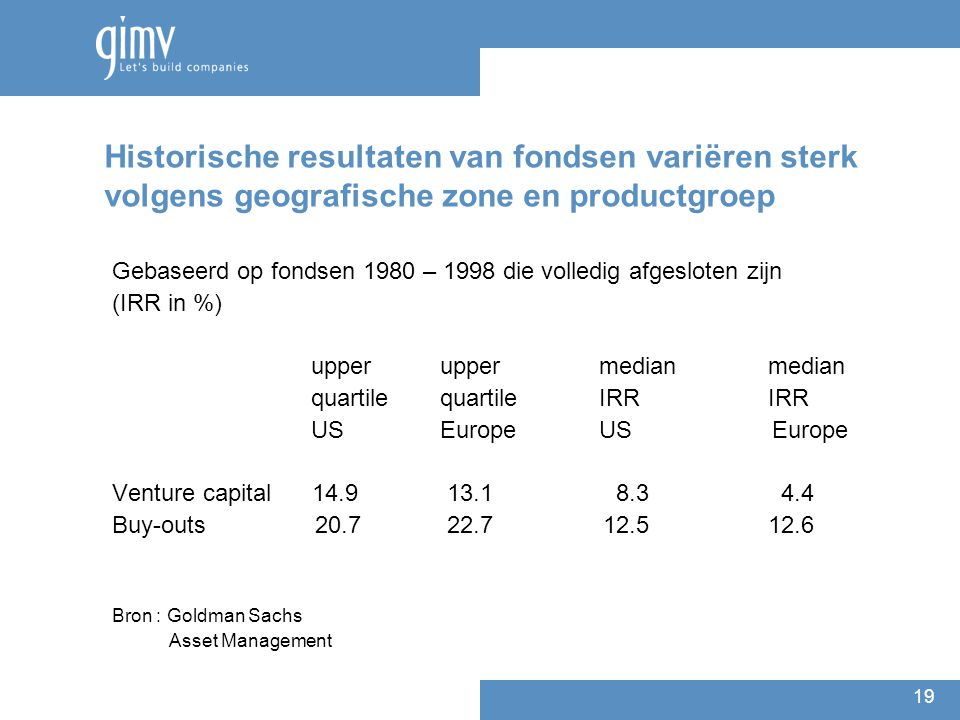 19 Historische resultaten van fondsen variëren sterk volgens geografische zone en productgroep Gebaseerd op fondsen 1980 – 1998 die volledig afgesloten zijn (IRR in %) upper upper median median quartile quartile IRR IRR US Europe US Europe Venture capital 14.9 13.1 8.3 4.4 Buy-outs 20.7 22.7 12.5 12.6 Bron : Goldman Sachs Asset Management