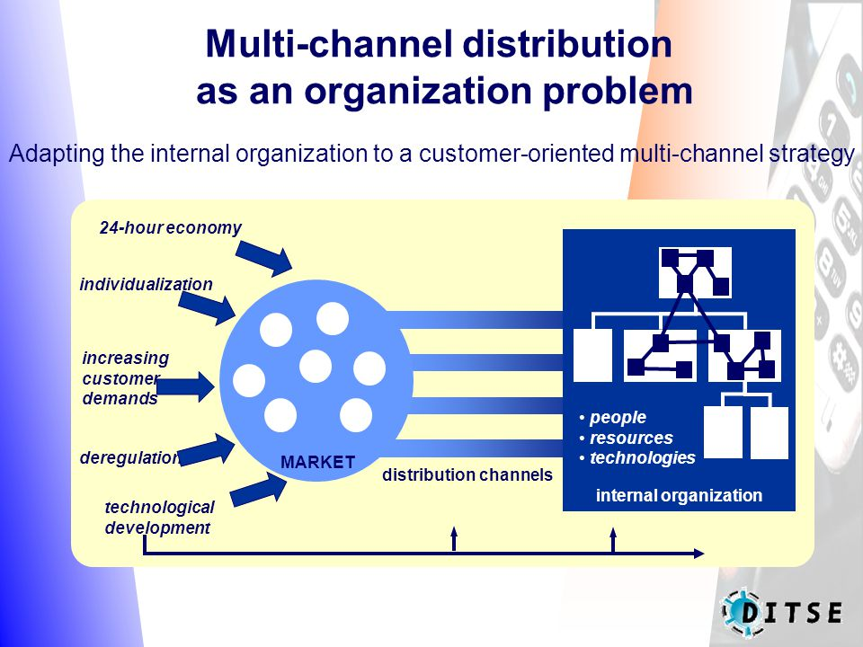 Multi-channel distribution as an organization problem 24-hour economy individualization increasing customer demands deregulation technological development MARKET internal organization distribution channels people resources technologies Adapting the internal organization to a customer-oriented multi-channel strategy