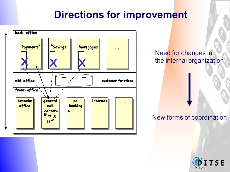 Need for changes in the internal organization New forms of coordination Directions for improvement