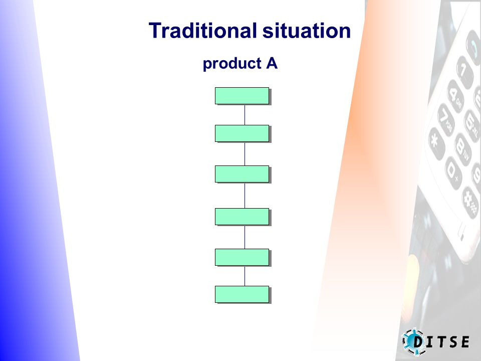 Traditional situation product A