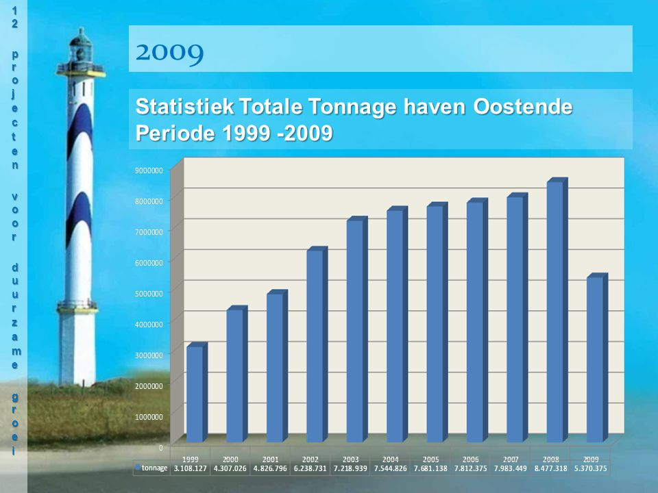 Statistiek Totale Tonnage haven Oostende Periode 1999 -2009 2009