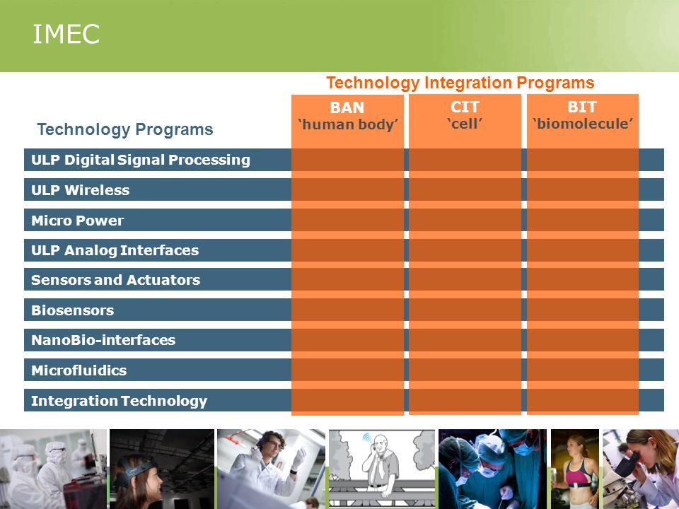 Integration Technology ULP Digital Signal Processing Micro Power ULP Analog Interfaces ULP Wireless Sensors and Actuators Biosensors Microfluidics NanoBio-interfaces BAN 'human body' CIT 'cell' BIT 'biomolecule' IMEC Technology Programs.