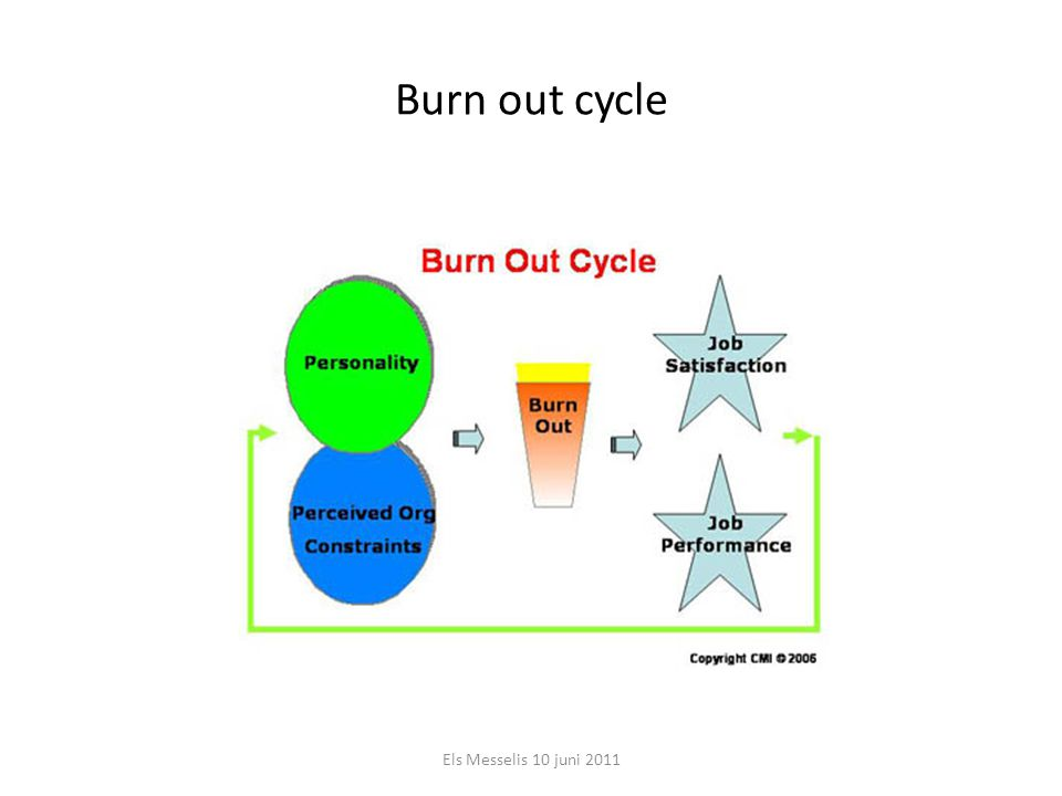 Burn out cycle Els Messelis 10 juni 2011