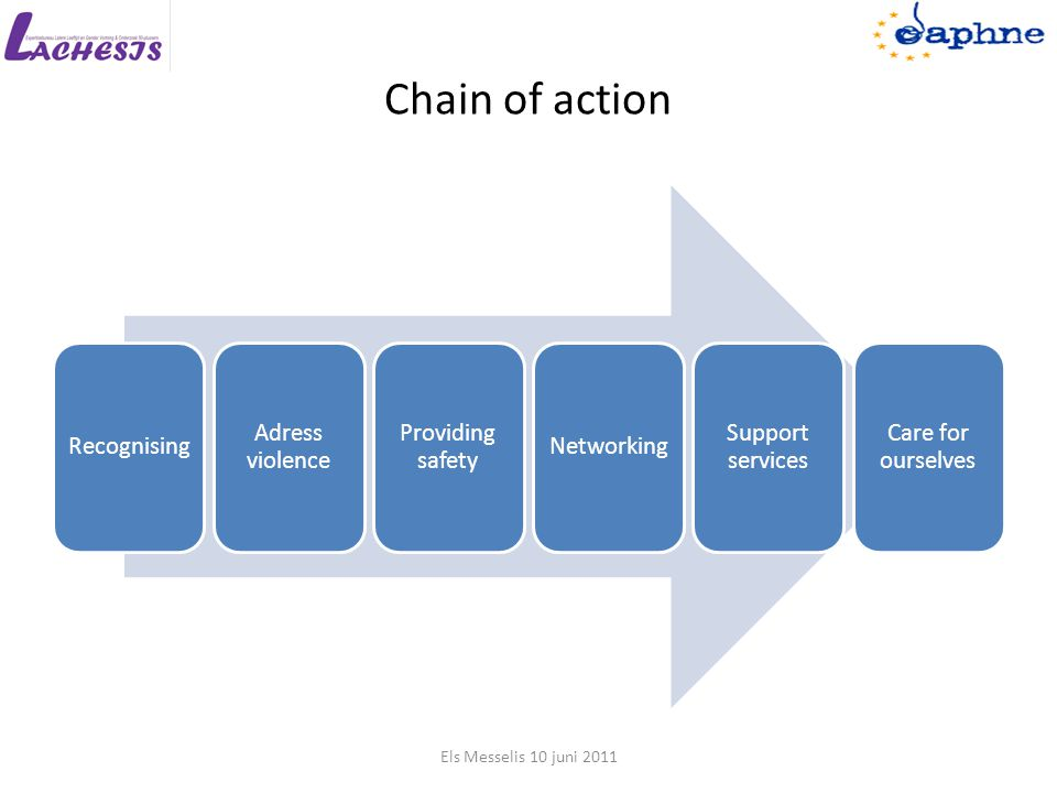 Chain of action Recognising Adress violence Providing safety Networking Support services Care for ourselves Els Messelis 10 juni 2011