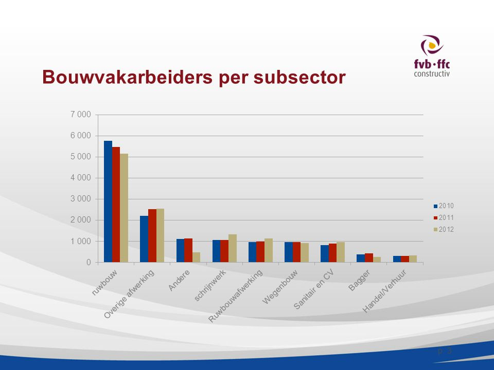 Bouwvakarbeiders per subsector p. 3