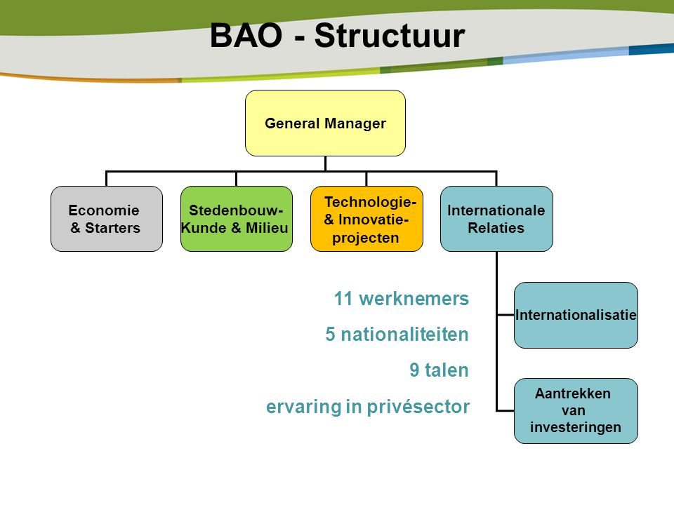 BAO - Structuur General Manager Economie & Starters Stedenbouw- Kunde & Milieu Technologie- & Innovatie- projecten Internationale Relaties Internationalisatie Aantrekken van investeringen 11 werknemers 5 nationaliteiten 9 talen ervaring in privésector