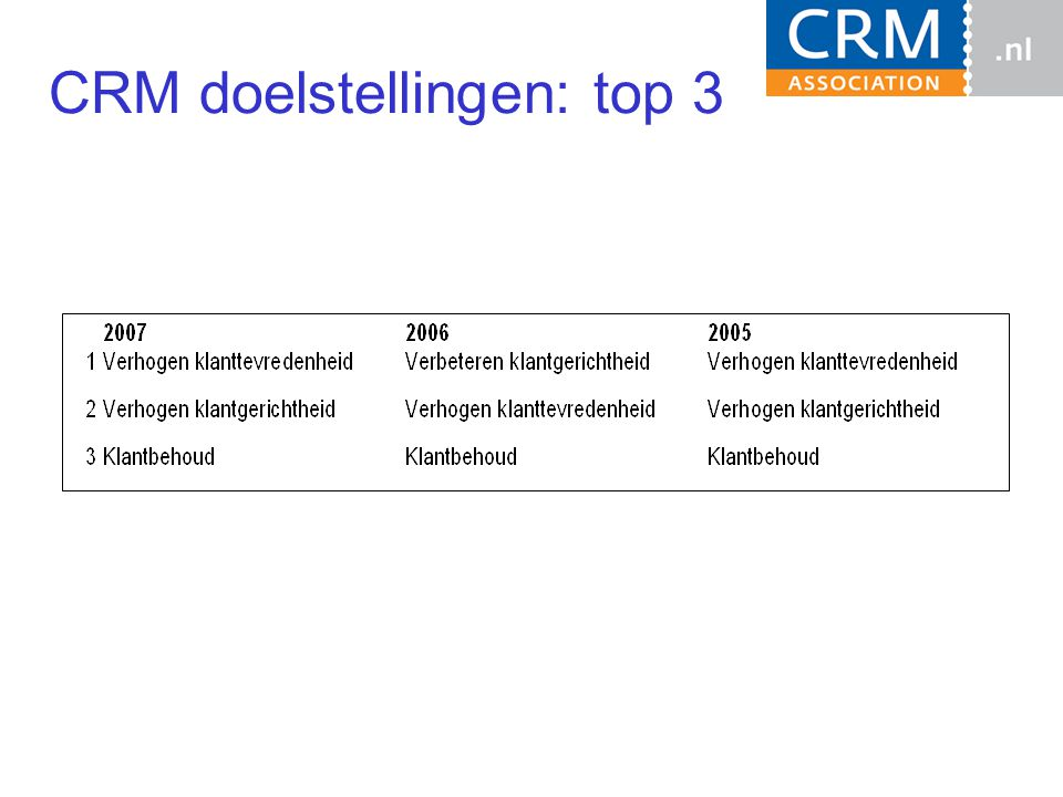 CRM doelstellingen: top 3