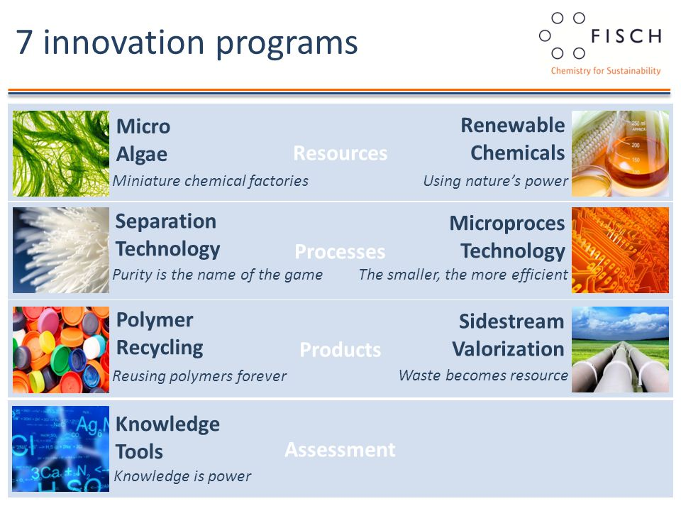 Assessment Resources Processes Products 7 innovation programs Renewable Chemicals Using nature's power Micro Algae Miniature chemical factories Polymer Recycling Reusing polymers forever Sidestream Valorization Waste becomes resource Separation Technology Purity is the name of the game Microproces Technology The smaller, the more efficient Knowledge Tools Knowledge is power