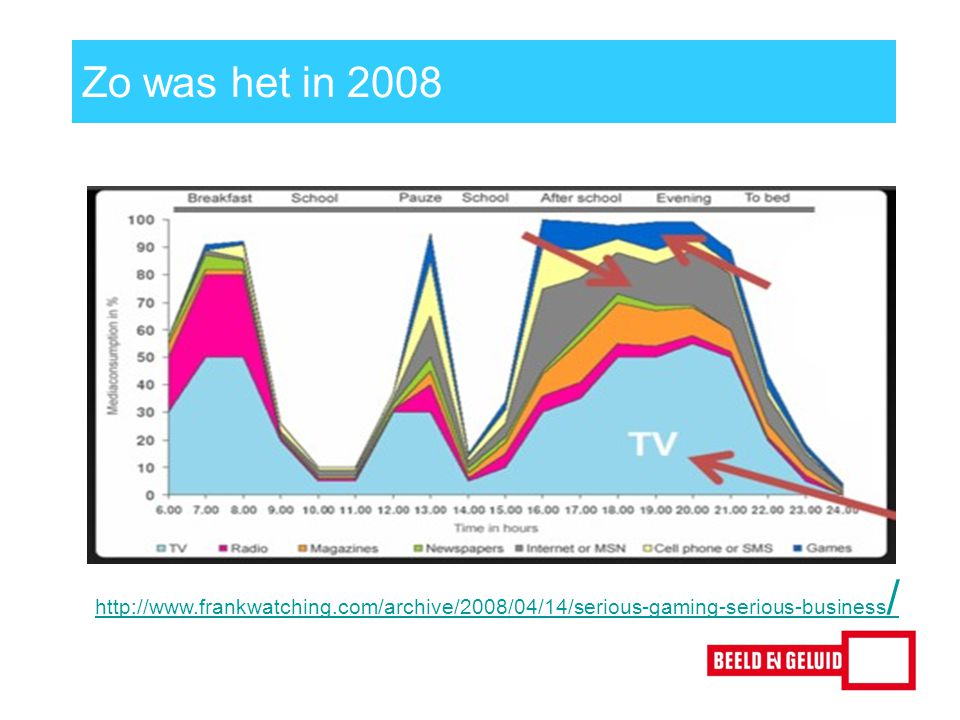 Zo was het in 2008 http://www.frankwatching.com/archive/2008/04/14/serious-gaming-serious-business /