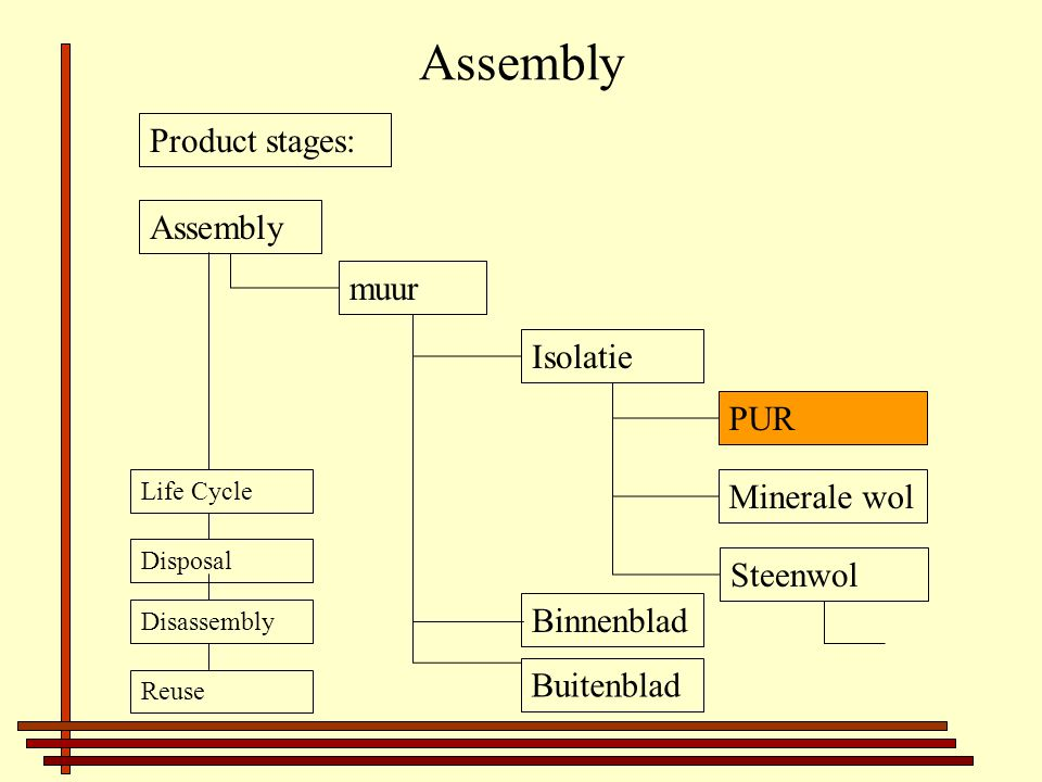 Assembly Product stages: Assembly Disposal Life Cycle Disassembly Reuse Isolatie PUR Minerale wol Steenwol muur Binnenblad Buitenblad