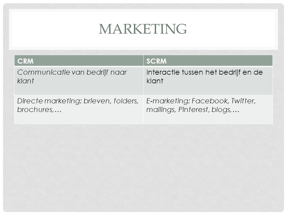 MARKETING CRMSCRM Communicatie van bedrijf naar klant Interactie tussen het bedrijf en de klant Directe marketing: brieven, folders, brochures,… E-marketing: Facebook, Twitter, mailings, Pinterest, blogs,…